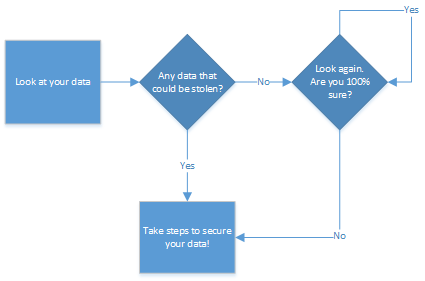 protect your data flowchart